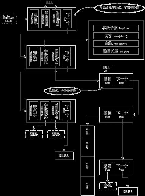 数据存储结构
